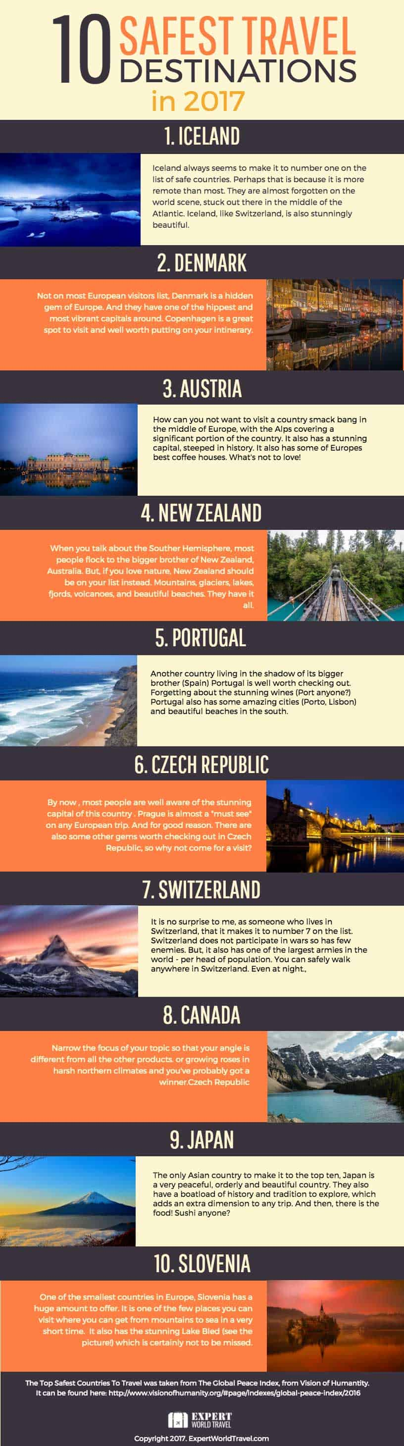Safest Places to Travel In 2017